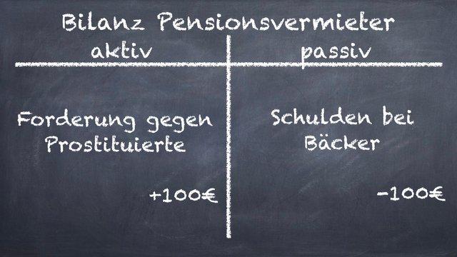 Bilanz Pensionsvermieter.001.jpeg