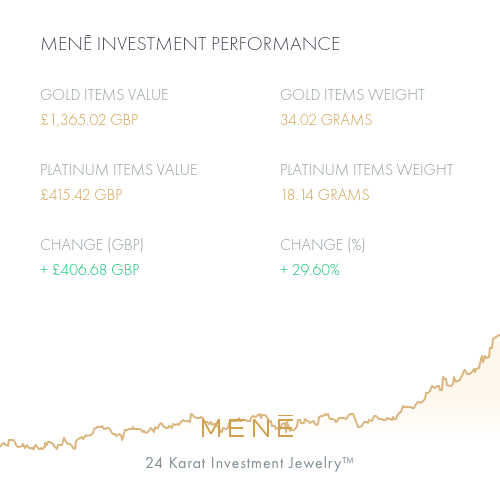 Mene Investment Performance.png