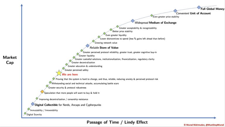 Bitcoin Passage or Time/Lindy Effect from Murad Mahmudov