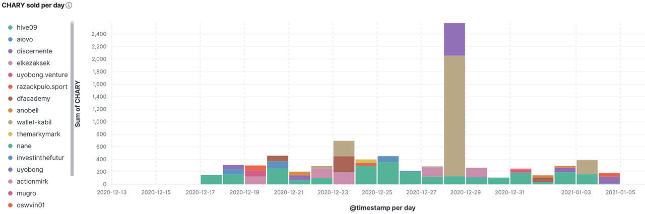 https://peakd.com/chary/@achimmertens/chary-statistics-december-2020