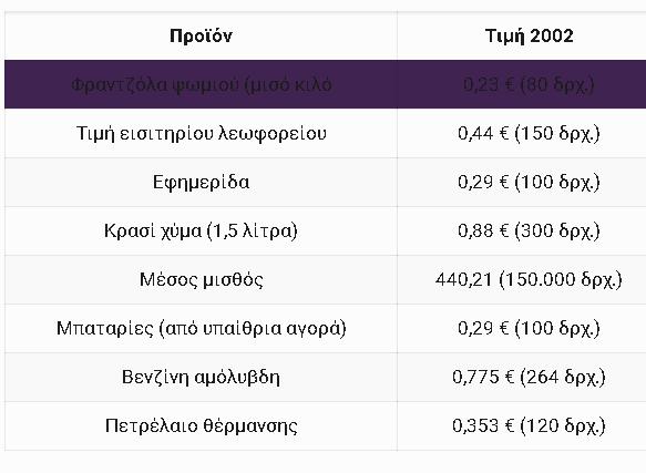 20210121 21_44_26Τιμές αγαθών προ και μετά ευρώ  Μια σύγκριση που _σοκάρει_  KavalaPressKavalaP.png