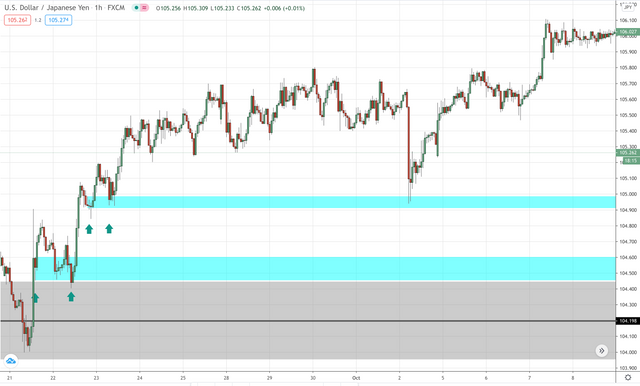USD/JPY short term support and resistance on the hourly
