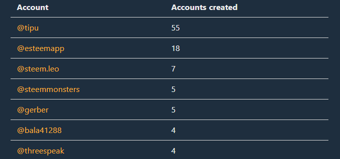 Accounts Created.png