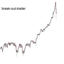@break-out-trader