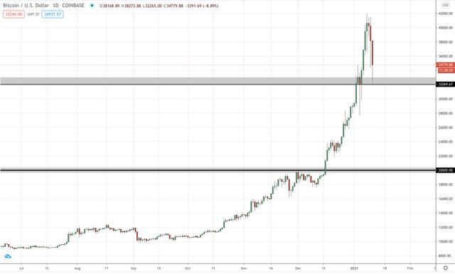 BTC/USD Daily