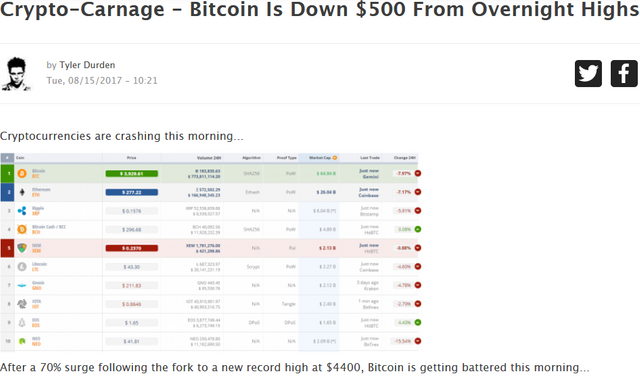 Screenshot_20201127 CryptoCarnage  Bitcoin Is Down 500 From Overnight Highs1.png