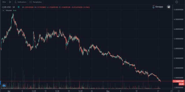 cub chart.jpg