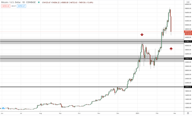 Bitcoin daily updated