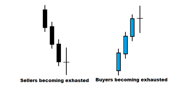 The preceding forex price action is what makes candles patterns meaningful