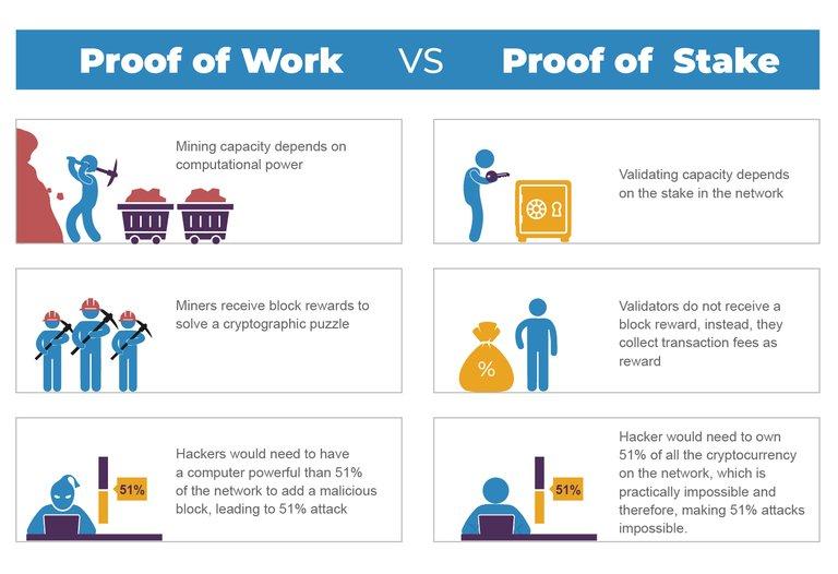 Proof_of_Work_vs_Proof_of_Stake5.jpg