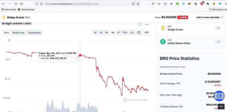 may 7 brg oracle price.jpg