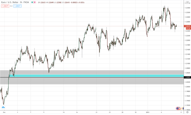 EUR/USD Hourly Updated