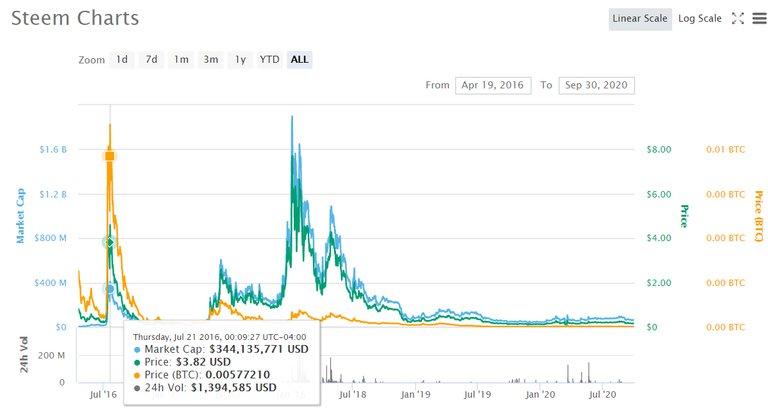 steem price.jpg