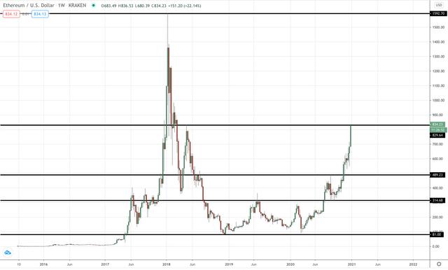 ETH/USD Weekly