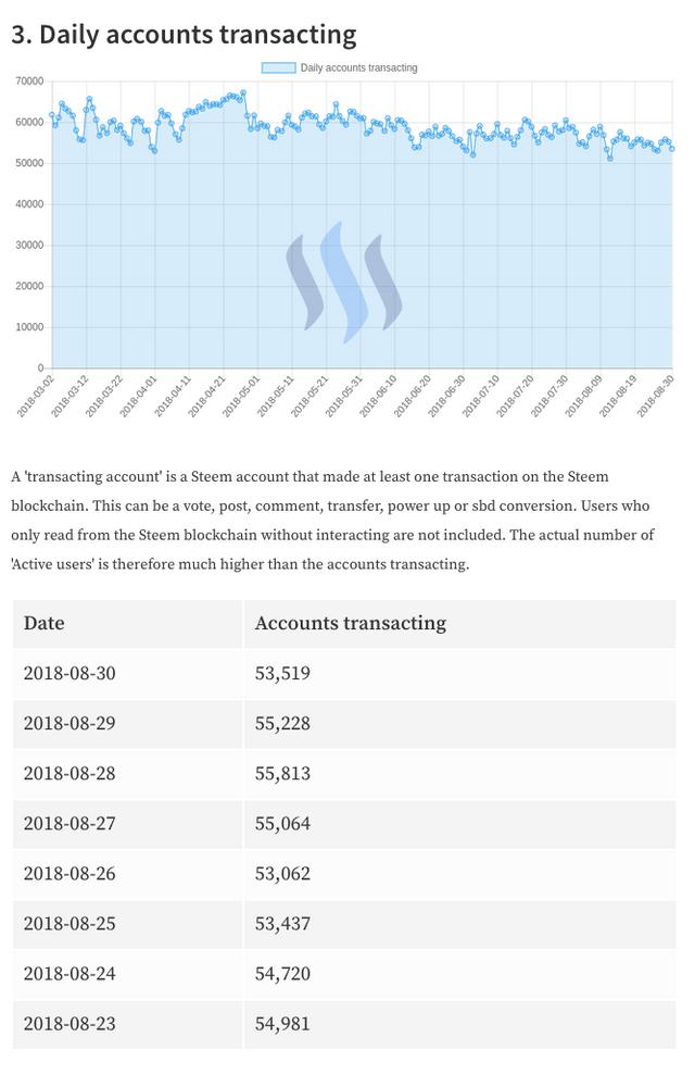 Daily Accounts Transacting 2018-8-31.png