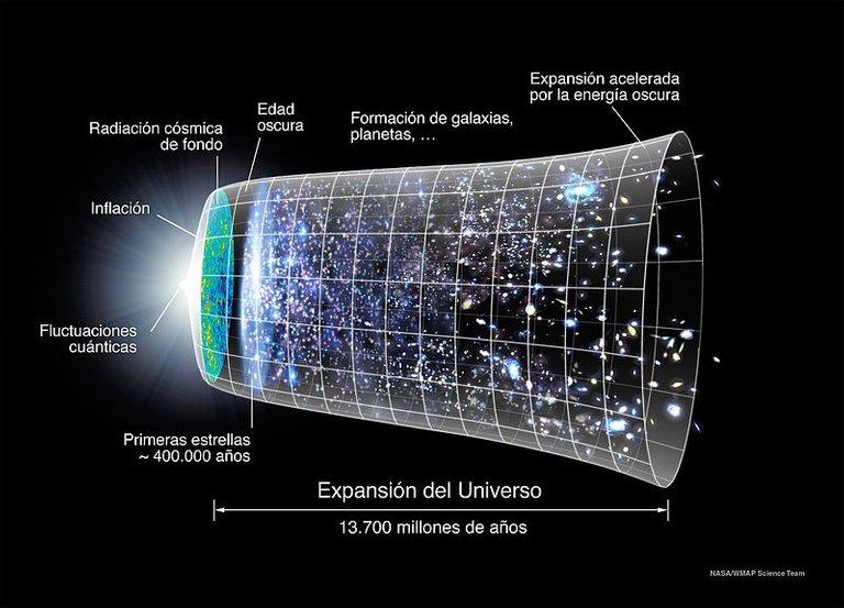 Evolucion_Universo_CMB_Timeline300_no_WMAP.jpg