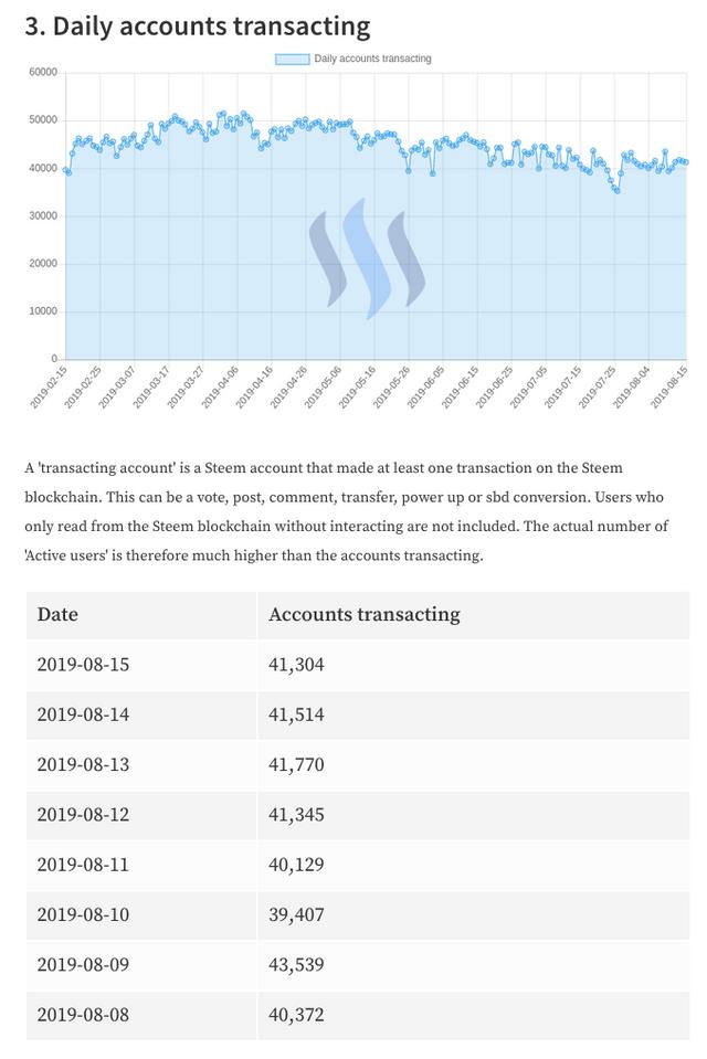 Daily Accounts Transacting 2019-8-16.png