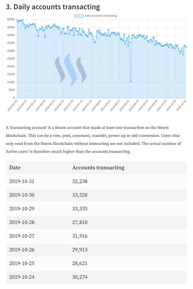 Daily Accounts Transacting 2019-11-1.png