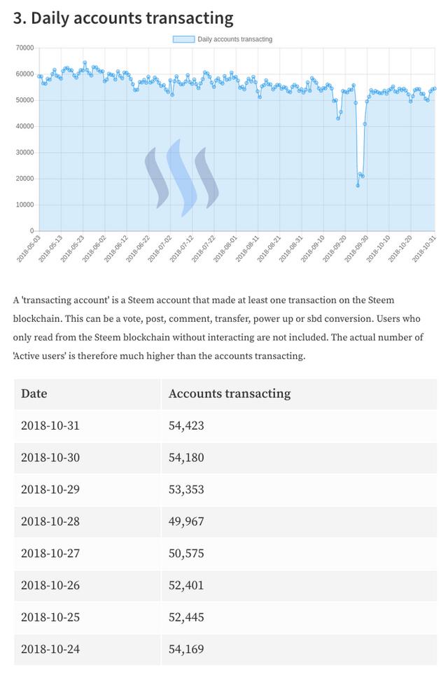 Daily Accounts Transacting 2018-11-1.png