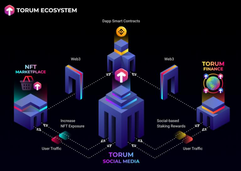 torum ecosystem.PNG