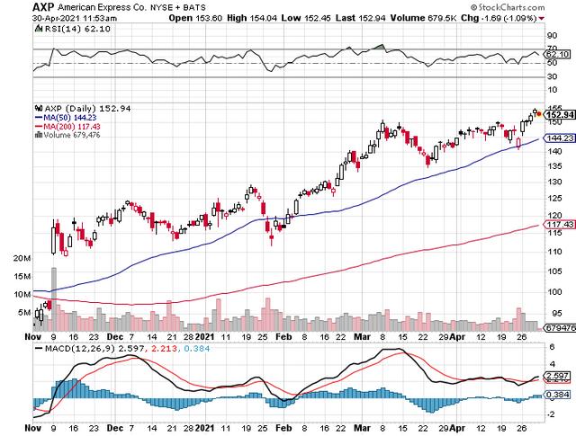AXP Stock Chart