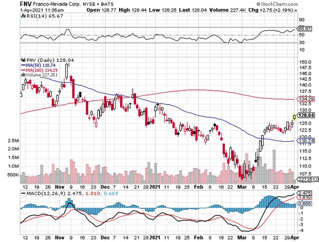 FNV Stock Chart