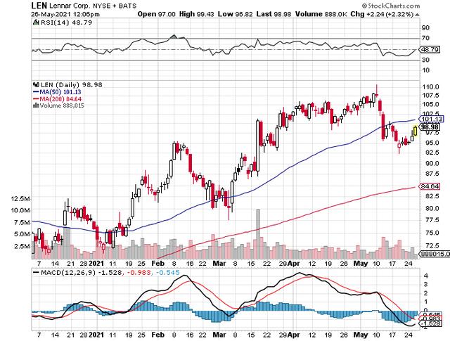 Len Stock Chart