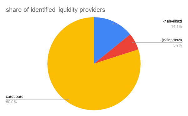 share of identified liquidity providers.png