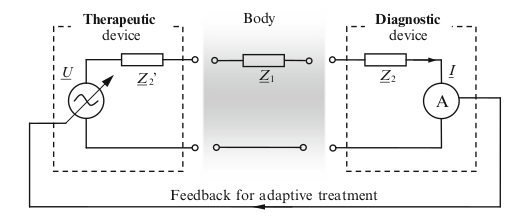 Mathematical model of therapy