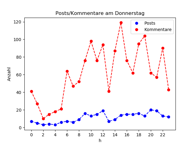 dia_Donnerstag