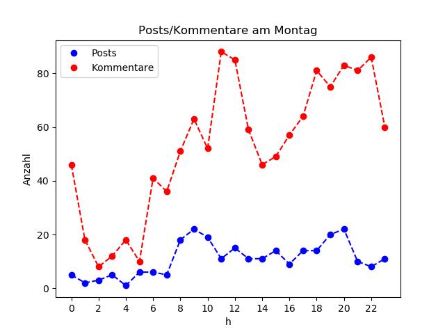 dia_Montag