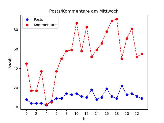 dia_Mittwoch