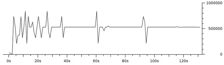 Gambar 3.9 Throughput dengan pengaturan resolusi 160x120 fps 1 bitrate 500Kbps.png