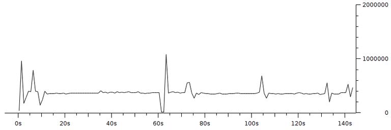 Gambar 3.8 Throughput dengan pengaturan resolusi 160x120 fps 1 bitrate 350Kbps.png