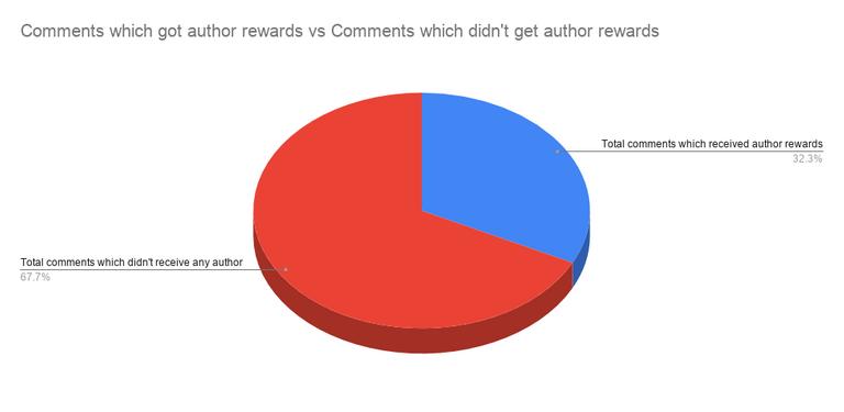 Comments which got author rewards vs Comments which didn't get author rewards.png