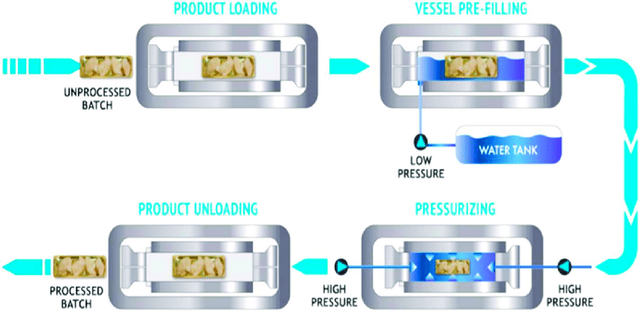 Diagram-of-high-pressure-processing-Source-Hiperbaric.png