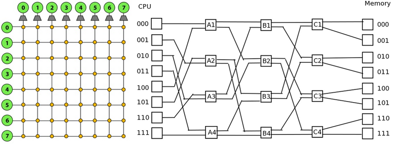 Figure 3. Crossbar and Omega Network Topology.png