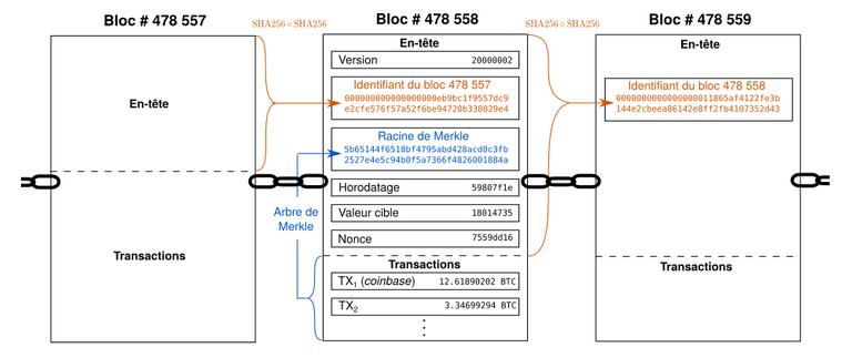 Bloc 478558