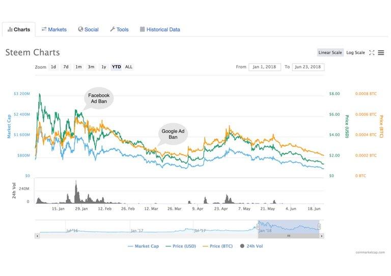 Steem Ad Ban Impact Chart.jpg