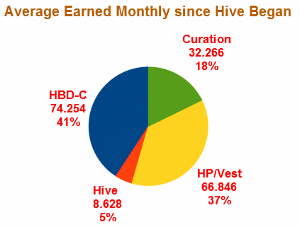 average since hive began pie.png