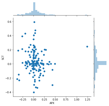 200318_misc_jointplot_sct_apx.png