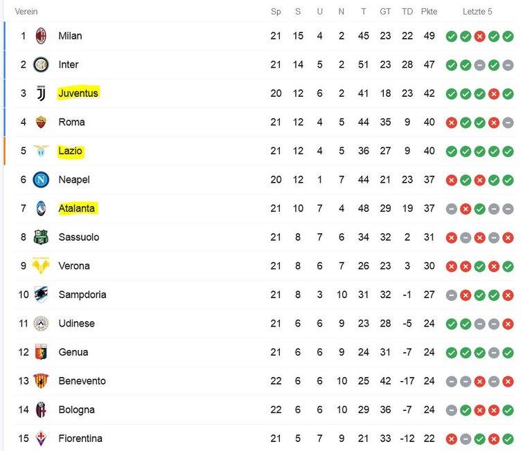 italienische-liga.JPG