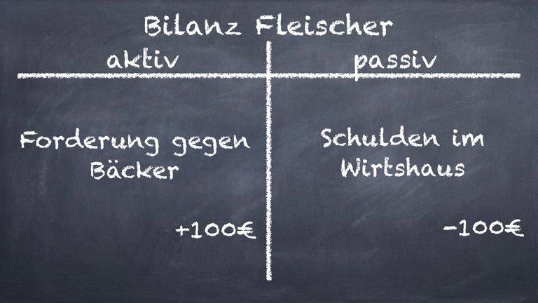 Bilanz Fleischer.001.jpeg