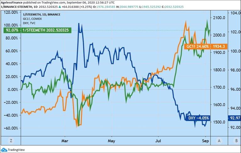 0014 Chart Steemether Gold USD index.jpg