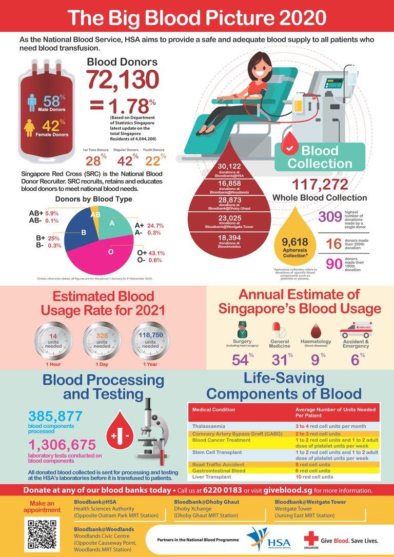Big_Blood_Picture_2020_FINAL.jpg