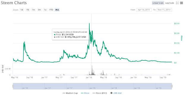 2019-11-11 22_43_01-Steem (STEEM) price, charts, market cap, and other metrics _ CoinMarketCap.png