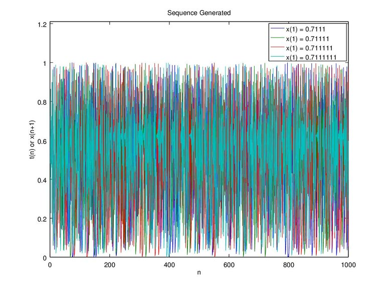 Figure 7d. x-0.7111 0.71111 0.711111 0.7111111 and c-0.4 n-1000.jpg