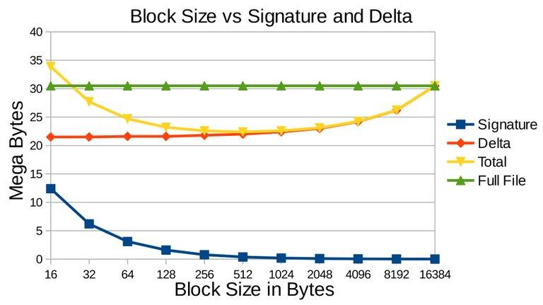3.11.Block-Size-vs-Signature-Delta.jpg