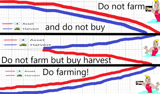0.summary-when-to-farm-and-when-to-not.PNG