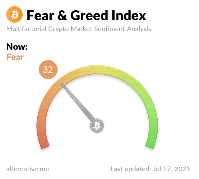 Crypto Fear & Greed Index on Tuesday, July 27th, 2021